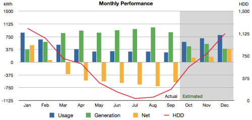 performance chart september