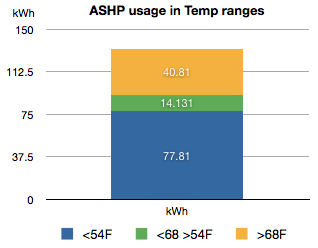 Chart showing ASHP energy usage at different temperature ranges