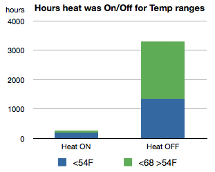Chart showing ASHP number of hours operated by temp ranges