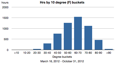 Chart showing hours within degree F ranges
