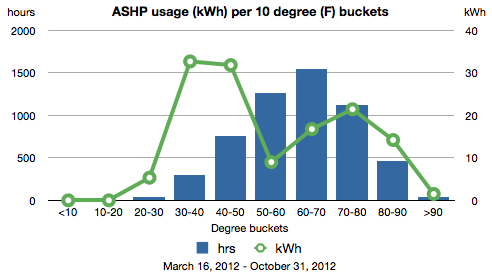 Chart showing hours and kWh within each degree F range