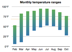 Chart showing monthly temperature ranges, hi/lo