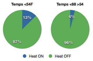 Charts showing proportion of time heat was on or off in temp ranges