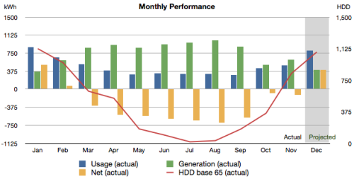 Chart showing monthly usage, generation, net and hdd