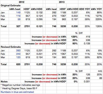 Q1 2012-2013 heat energy comparison