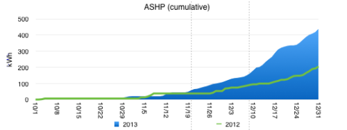Chart of ASHP usage values 2012-2013