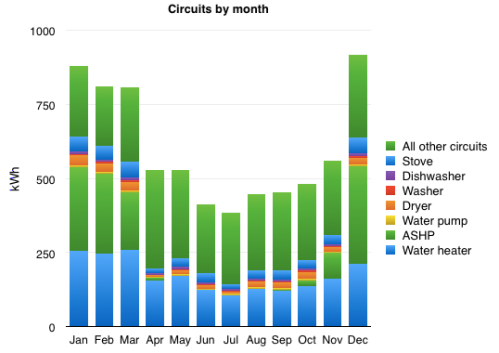 Stacked bar chart of energy usage by month 2013