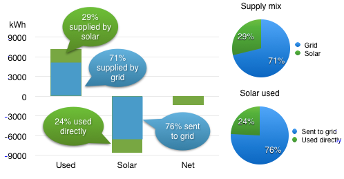 chart of grid vs solar supply mix for 2013