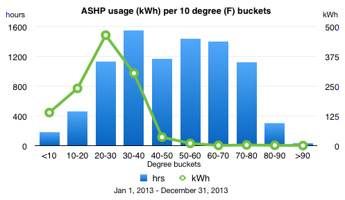 chart of temperature buckets with ASHP usage overlay 2013
