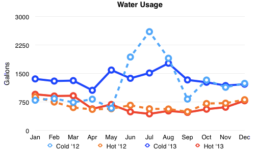 chart of water usage 2013