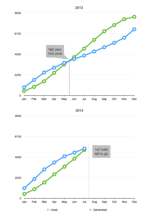 Chart comparing cumulative used and generated energy over the years 2013 and 2014.