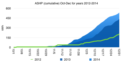 Chart showing cumulative kWh used by ASHP Oct-Dec 2012-2014