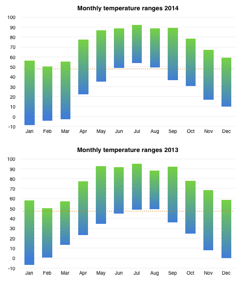 Chart comparing temperature ranges 2013-2014