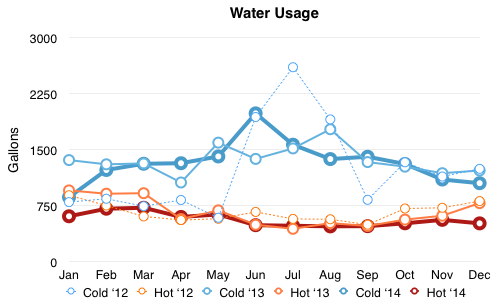Chart comparing water usage 2012-2014