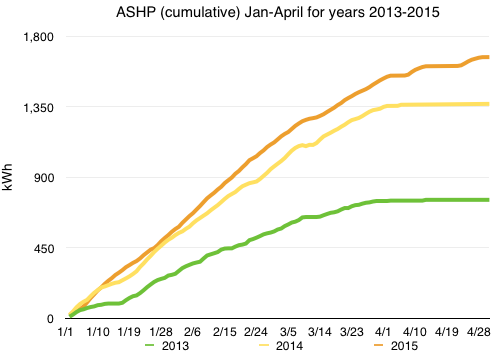 Chart of ASHP usage values Jan-Apr, 2013-2015