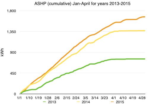 Chart of ASHP usage values Jan-Apr, 2013-2015