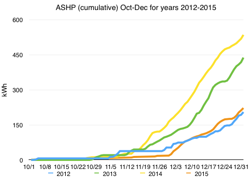 Chart of ASHP usage values Oct-Dec, 2012-2015