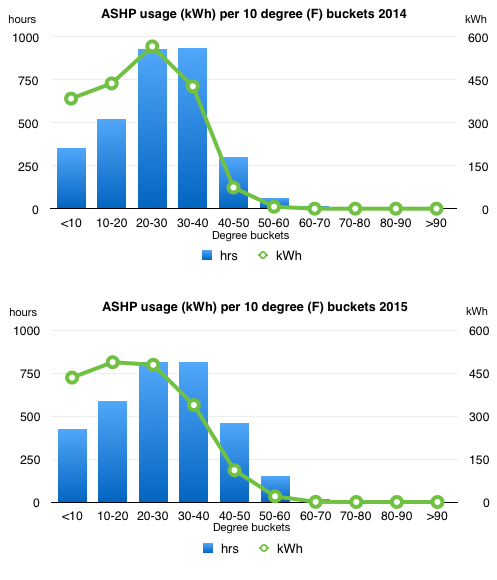 Chart showing kWh used by ASHP in 10 degree buckets