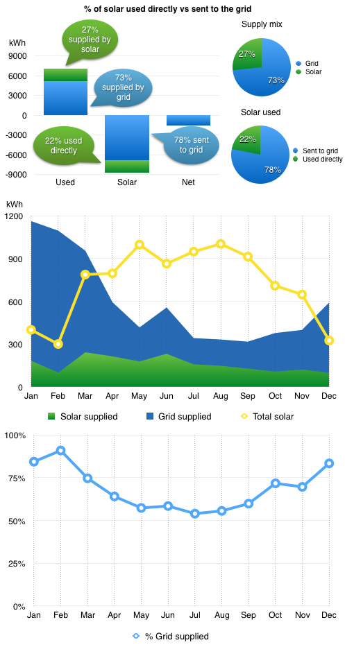 Charts showing mix of solar and grid supplied elect.