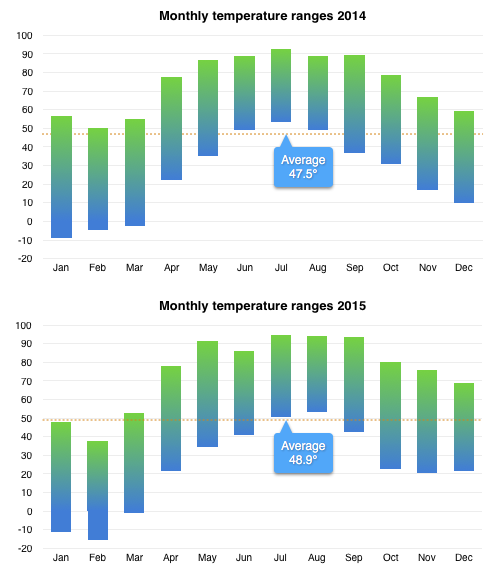 Chart comparing temperature ranges 2014-2015