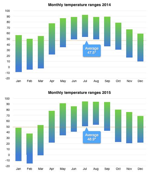 Chart comparing temperature ranges 2014-2015