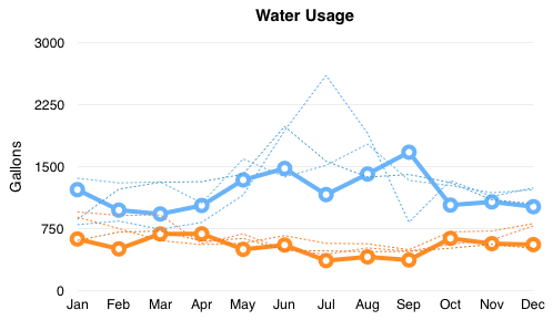 Chart comparing water usage 2012-2015