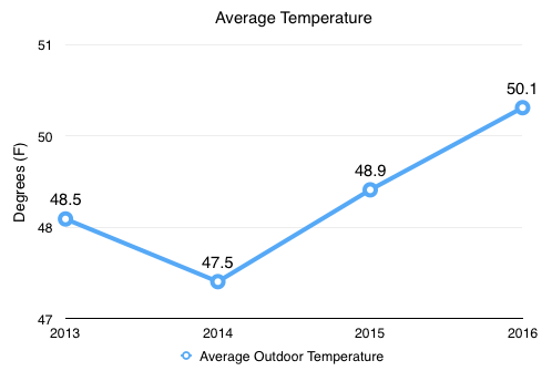 Chart of average temperate, year-over-year