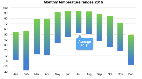 Chart comparing temperature ranges 2014-2016