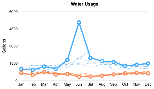 Chart comparing water usage 2012-2016