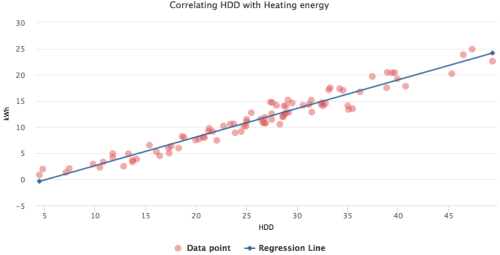 ASHP regression analysis correlating HDD to kWh