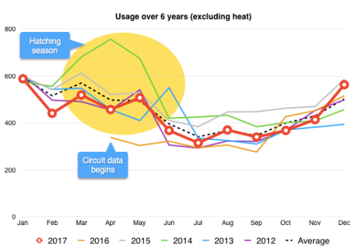 Year over year usage comparison