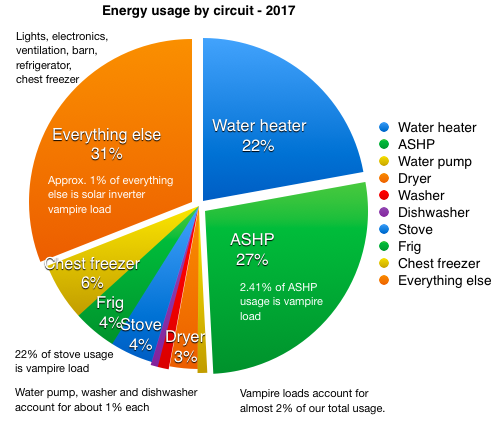 Pie chart - circuit breakdown