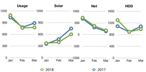 Q1 Comparison 2017-2018