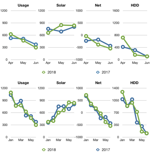 Q2 Comparison 2017-2018