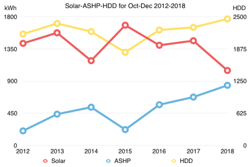 Chart showing ASHP, Solar and HDD together
