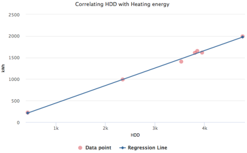 Chart that correlates HDD with energy used by ASHP