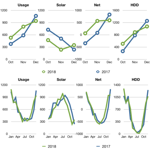 Charts comparing Q4 and YOY usage, solar and HDD