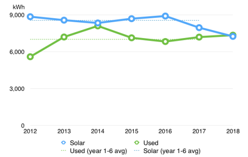 Chart showing solar and usage values for last 7 years