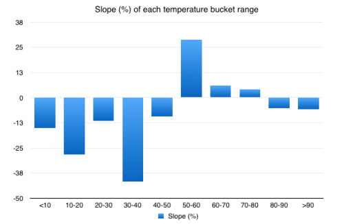 Chart showing rate of change for temperature buckets