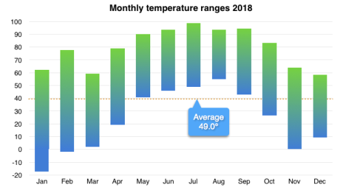 Temperature ranges by month