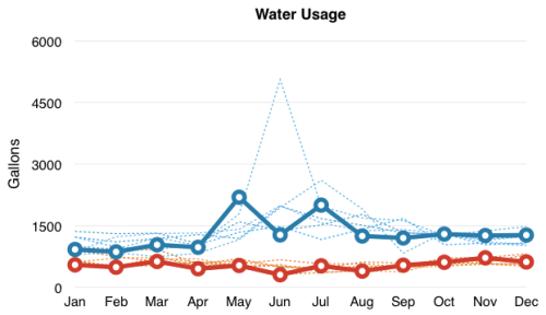 Chart comparing water usage 2012-2018