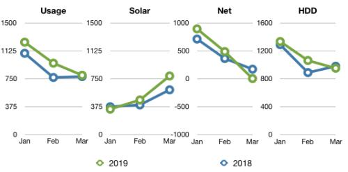 Q1 Comparison 2018-2019